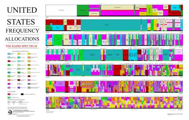 Frequency_Allocations_Chart_2011_-_The_Radio_Spectrum.pdf